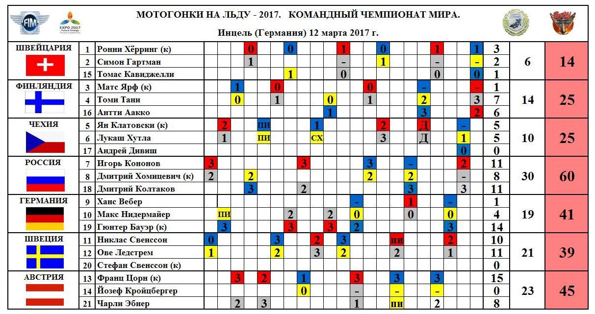 Гонщик «Мега-Лады» Игорь Кононов стал чемпионом мира поледовому спидвею