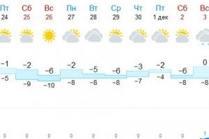 Серьезное похолодания Каменску-Уральскому удастся избежать, а зима начнется с дождя и плюсовой температуры