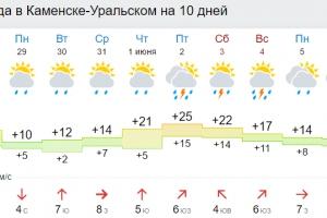 В понедельник в Каменске-Уральском ожидается серьезное похолодание, а сегодня возможен град