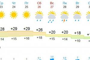Аномальная жара продержится в Каменске-Уральском до воскресенья. После заметно похолодает