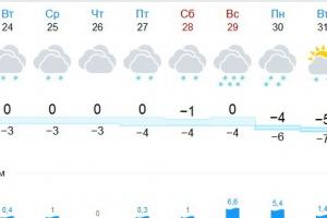 К концу недели в Каменске-Уральском может установиться снежный покров, а сегодня нас ждет одна из самых холодных ночей октября