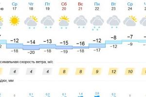 В середине этой недели Каменску-Уральскому обещают похолодание