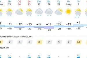 Весна придет в Каменск-Уральский по календарю? Уже на следующей неделе нам обещают нулевую температуру