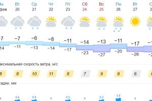 Каменску-Уральскому обещают в конце недели серьезные холода