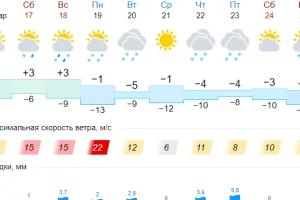 На следующей неделе в Каменске-Уральском похолодает, а в понедельник обещают метель