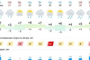 В Каменске-Уральском погода испортилась надолго. Дожди будут лить почти ежедневно