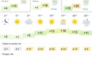 Сегодня Каменску-Уральскому опять обещают холодную ночь. Почасовой прогноз