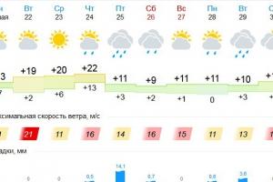 Каменск-Уральский в конце этой недели опять ждет похолодание