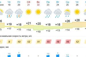 В Каменске-Уральском немного похолодает и вернутся дожди