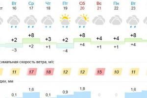 В середине недели в Каменске-Уральском потеплеет