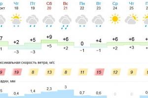 Каменску-Уральскому обещают ветры и дожди, но достаточно теплые выходные