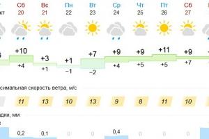 Каменску-Уральскому обещают теплую субботу и холодное воскресенье
