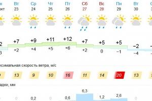 Каменск-Уральский ждет самая тепла неделя октября. Морозы нагрянут к концу месяца