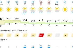 Каменску-Уральскому обещают три очень теплых дня. Но закончится все дождями и шквалистым ветром