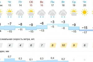 В начале следующей недели в Каменске-Уральском потеплеет